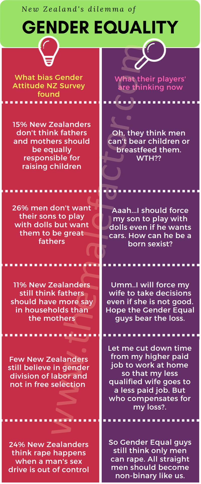 NZ-dillemma-gender-equality