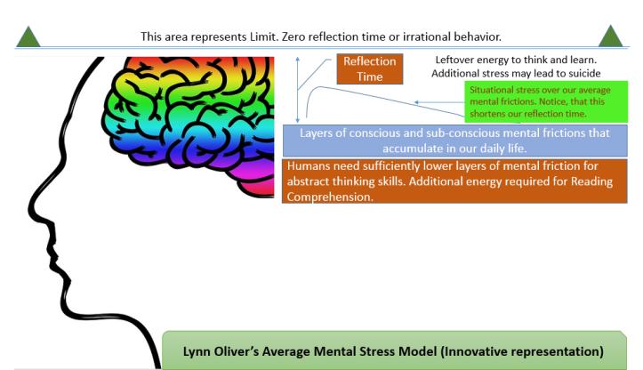Mental Stress Model