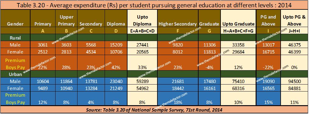 education-shiksha-boys-pay-premium