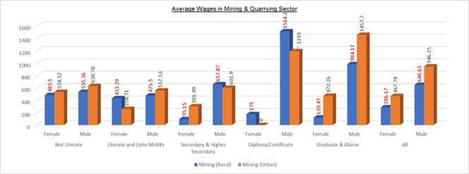 wages-in-mining-industry