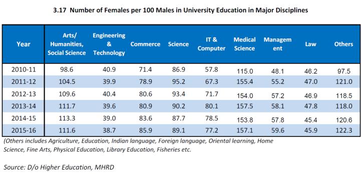 Number of females per 100 males