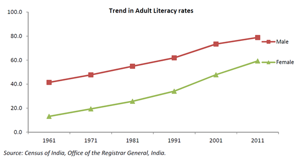 Trend in Adult Literacy Rate