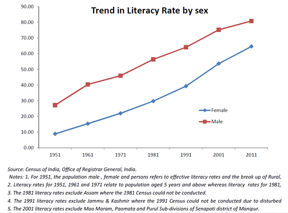 Trend in Literacy rate
