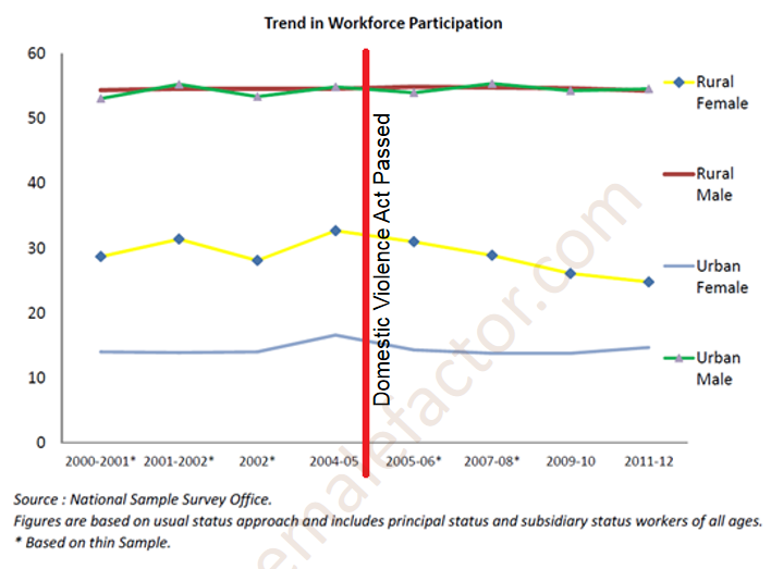 Trend in Workforce Participation