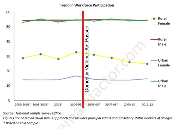 Trend in Workforce Participation