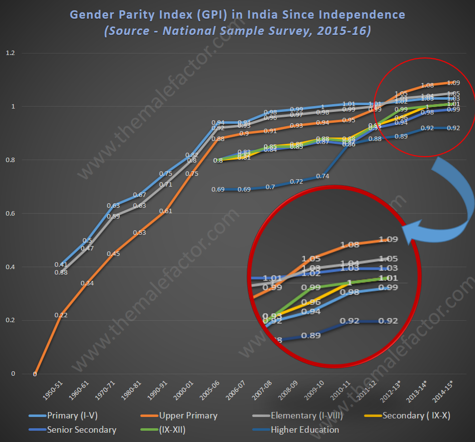 gender-parity-index-india-since-independence
