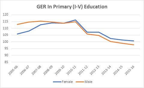 GER in Primary Education