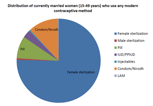 india-contraceptive-methods-nfhs-4