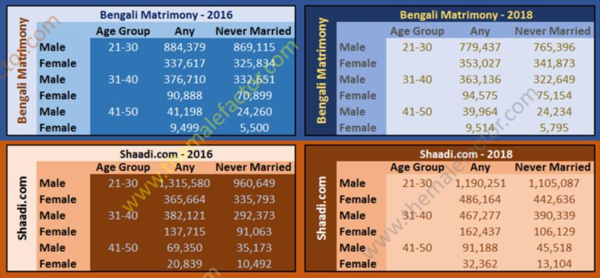 matrimony study