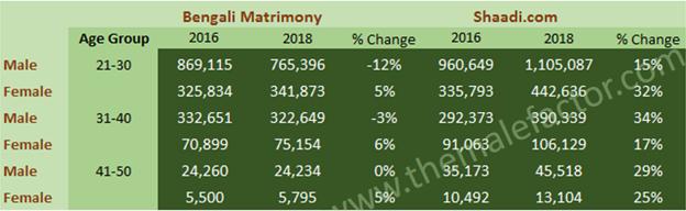 matrimony study1