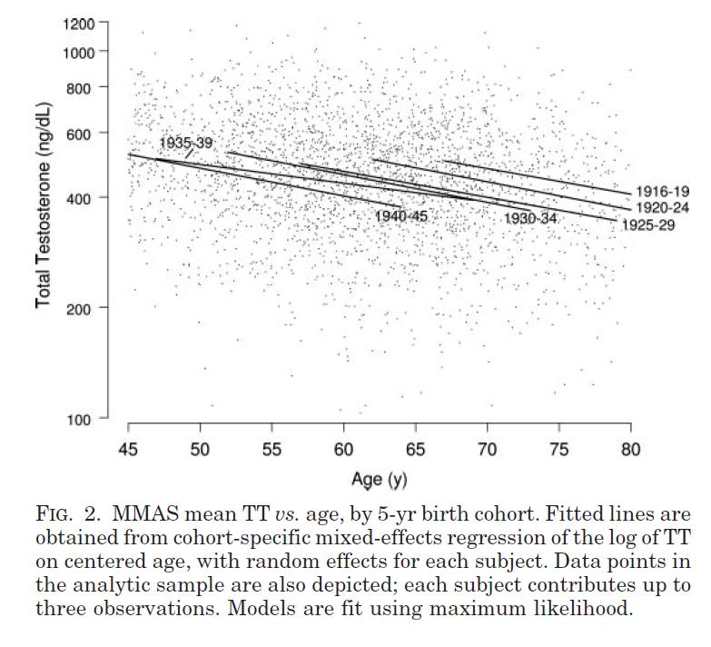 MMAS Mean TT vs Age