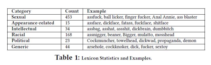 feminist-hate-lexicon-statistics