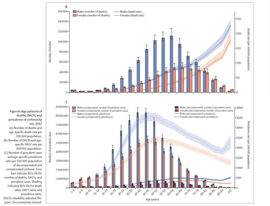 impact Impact of cirrhosis on gender