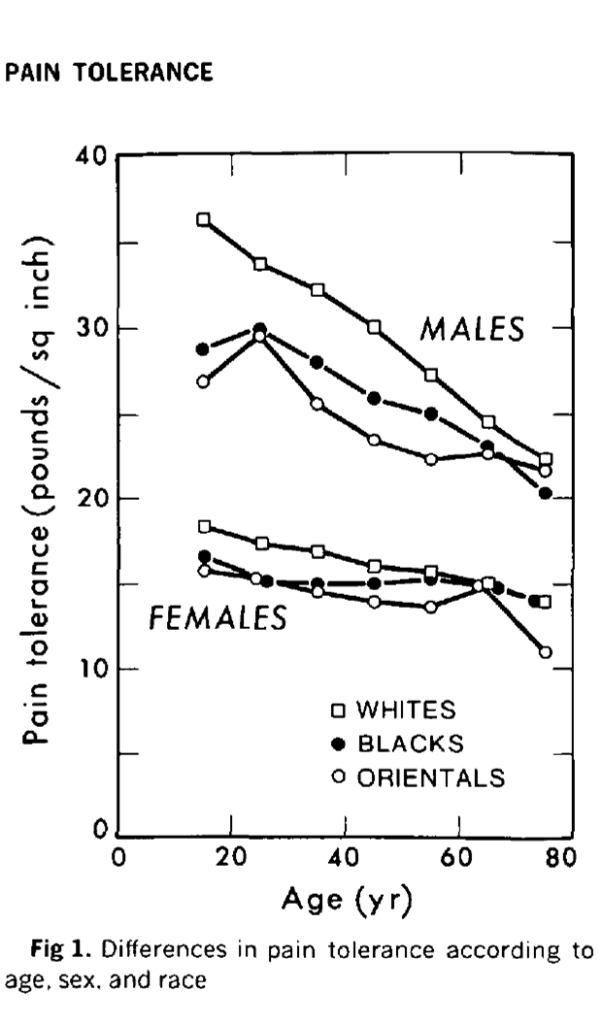 Difference in pain tolerance in age, sex and race