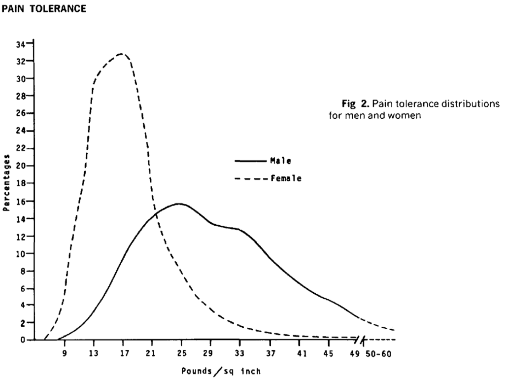 Pain tolerance distribution in male and females