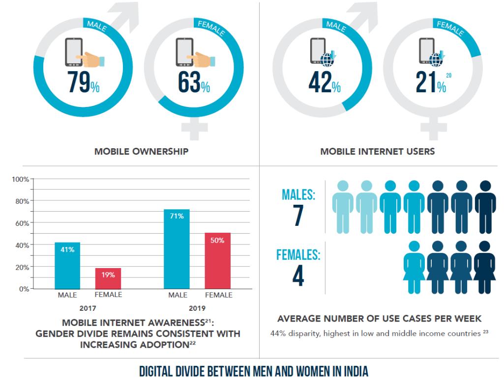 digital gender gap