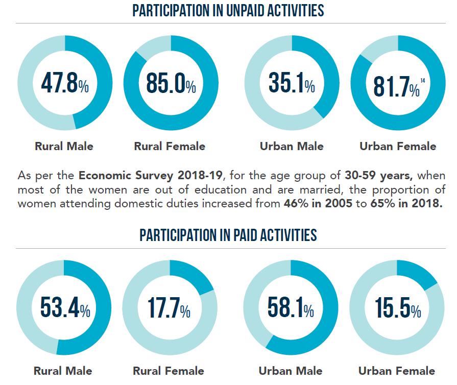 women's unpaid work