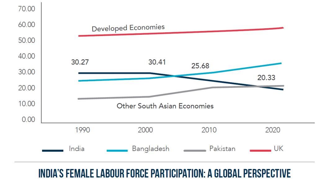 Women in workforce trend